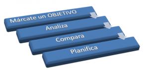 Planificar Web de pequeña empresa